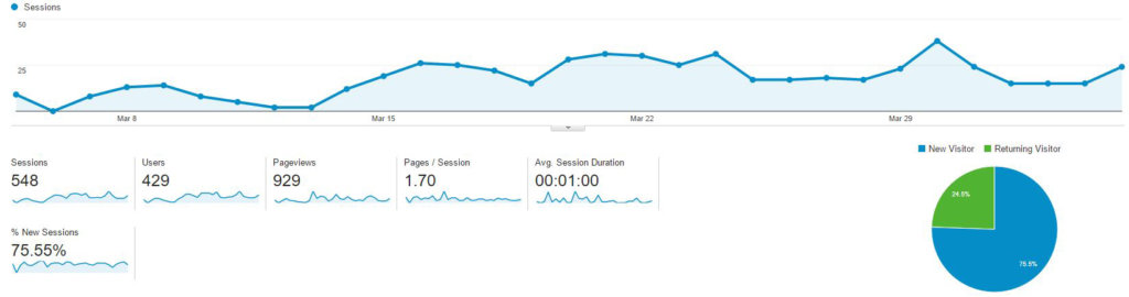 ault-firm-seo-increase